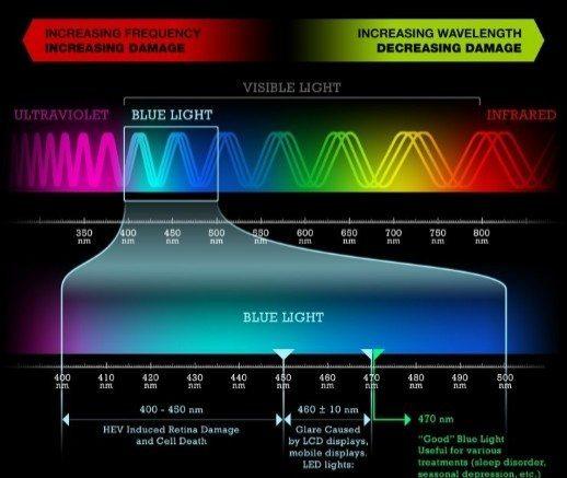 led tv emits three times more harmful blue light than oled tv oled. Black Bedroom Furniture Sets. Home Design Ideas